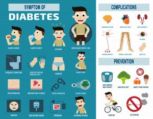 Infographic of diabetes healthcare